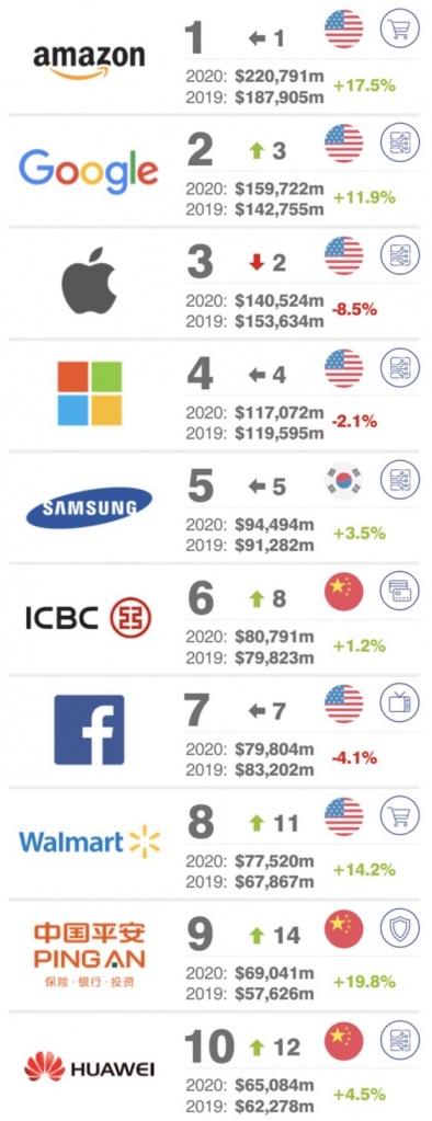 Топ 500 брендов 2020 года